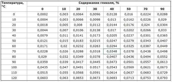 Значение коэффициента температурного расширения теплоносителей βt