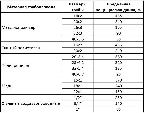 Предельная длина трубопроводов, защищаемых от температурного расширения (при ΔТ = 20°C)
