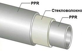 Стекловолоконные полипропиленовые трубы