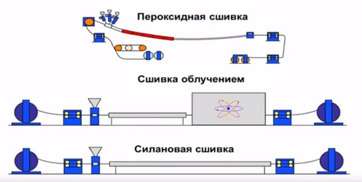 Способы сшивки труб из полиэтилена