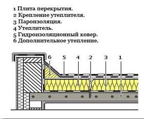 Традиционная схема устройства плоской крыши
