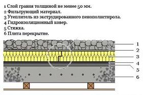 Инверсионная схема устройства плоской крыши