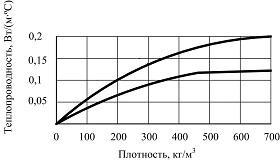 Плотность теплоизоляционных материалов