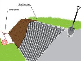 Как уложить георешотку на откосе