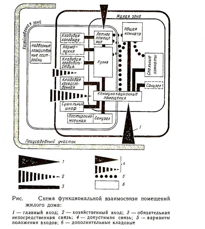 Схема функциональной взаимосвязи помещений жилого дома