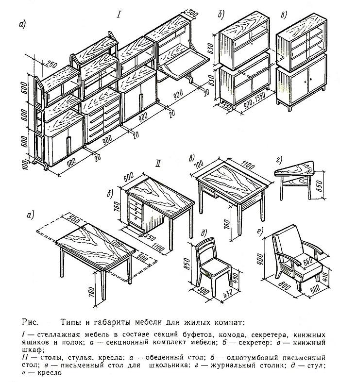Типы и габариты мебели для жилых комнат