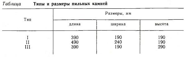 Типы и размеры пильных камней