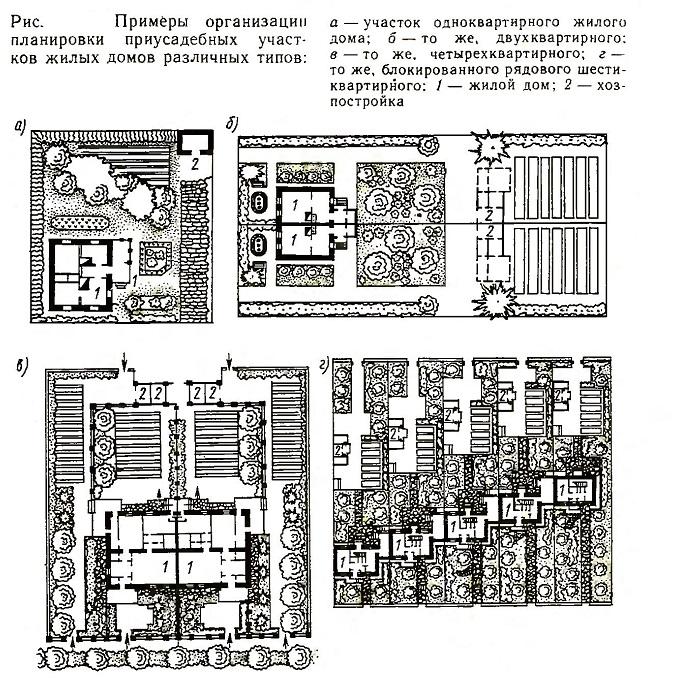 Примеры организации планировки приусадебных участков жилых домов различных типов