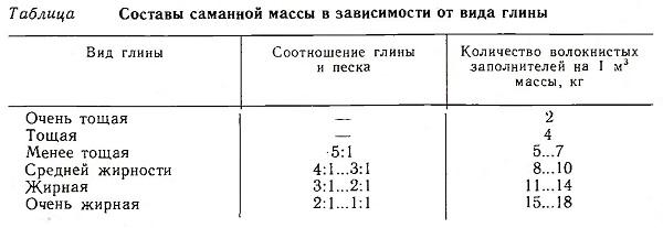 Составы саманной массы в зависимости от вида глины