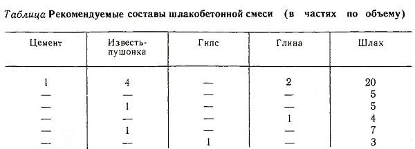 Рекомендуемый состав шлакобетонной смеси