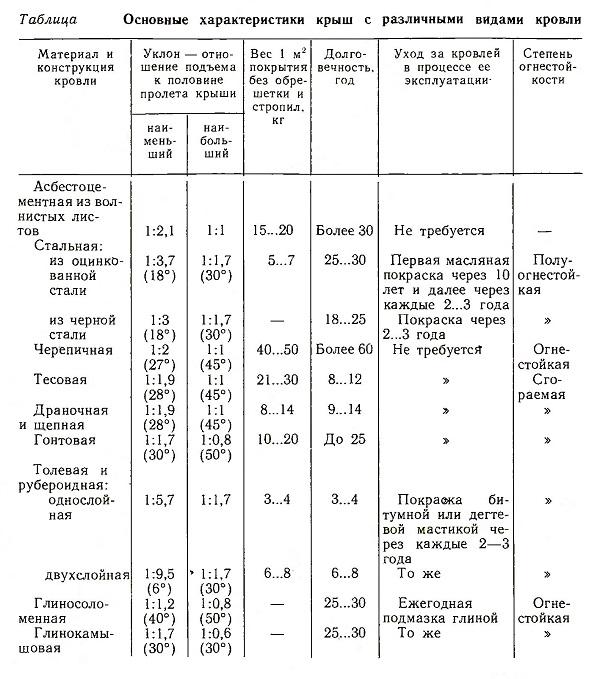 Основные характеристики крыш с различными видами кровли