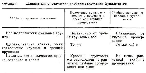 Данные для определения глубины заложения фундаментов