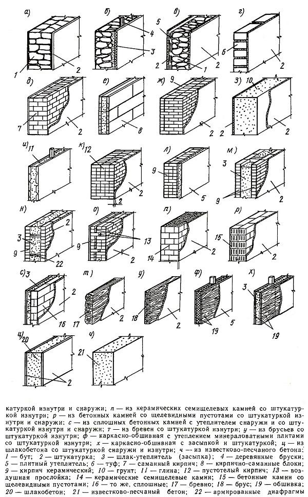 Типы наружных стен