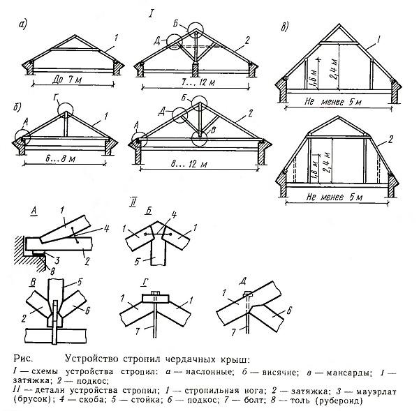 Устройство стропил чердачных крыш