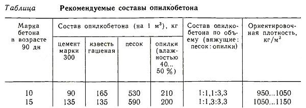 Рекомендуемые составы опилкобетона