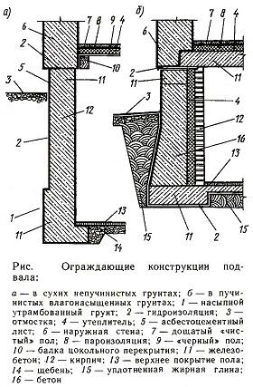 Ограждающие конструкции подвала