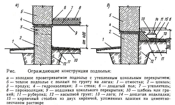 Ограждающие конструкции подполья