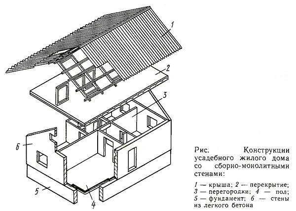 Конструкция усадебного жилого дома со сборно-монолитными стенами