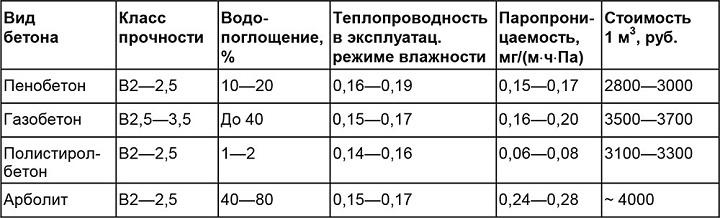 Сравнительный анализ бетонов