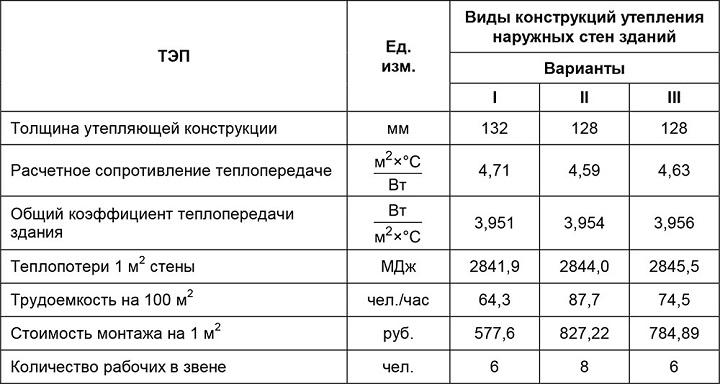 Технико экономические показатели различных конструкций навесных невентилируемых систем утепления наружных стен зданий