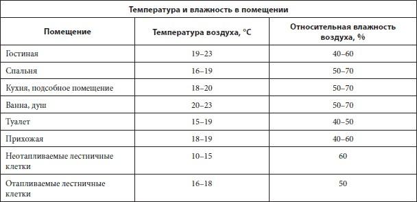 Комфортная температура и влажность для различных типов жилых помещений